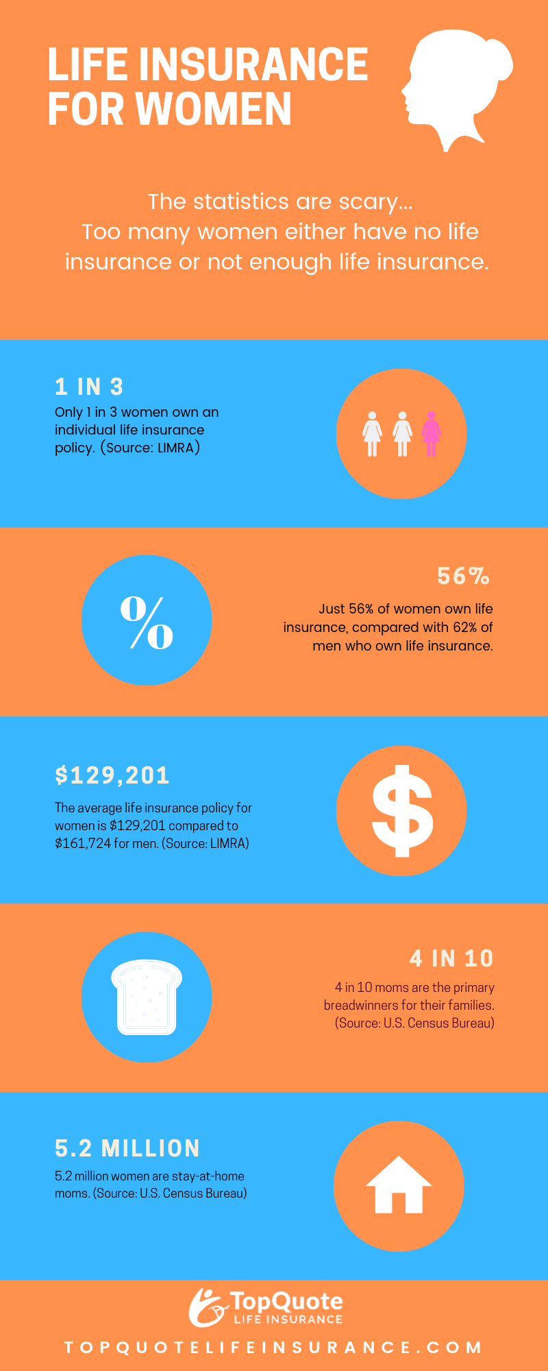 Life Insurance for women infographic