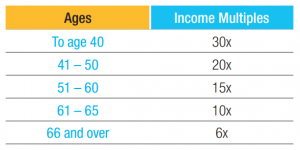 Income Replacement Factors