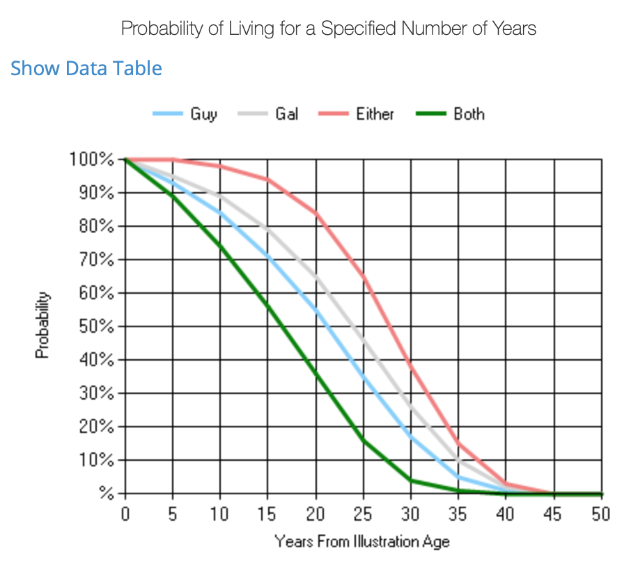 probability of living for a specified number of years