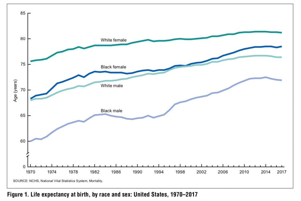 life expectancy by race